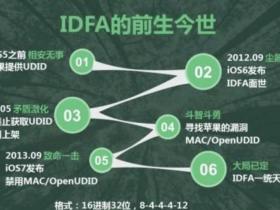 iOS推广跟踪方法|推广渠道识别|UDID、UUID、IDFA、IDFV区别-忆云竹